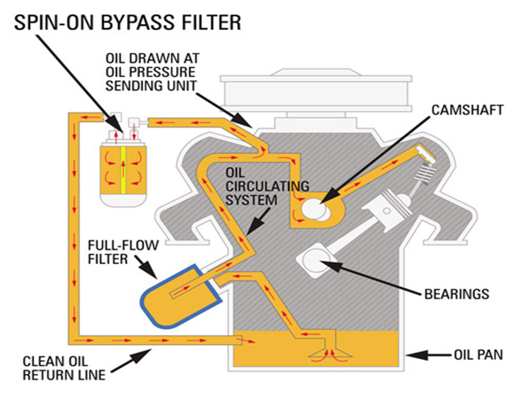 Basic oil bypass system